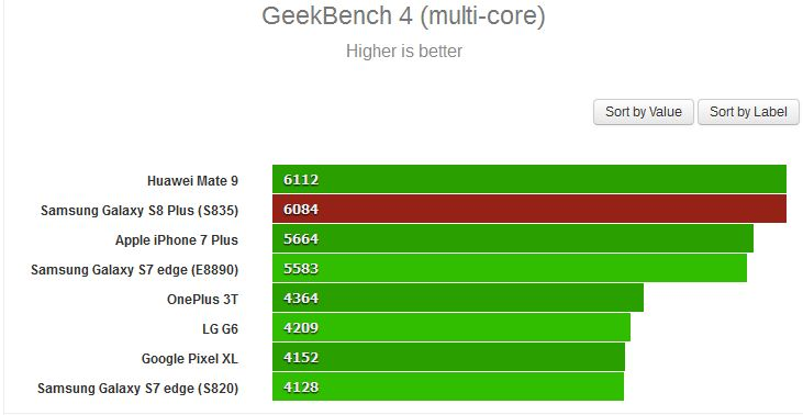 Samsung Galaxy S8+ spotted on Geekbench with impressive score