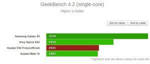 Huawei P20 Pro scored at geekbench